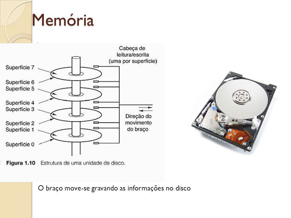 Memória O braço move-se gravando as informações no disco