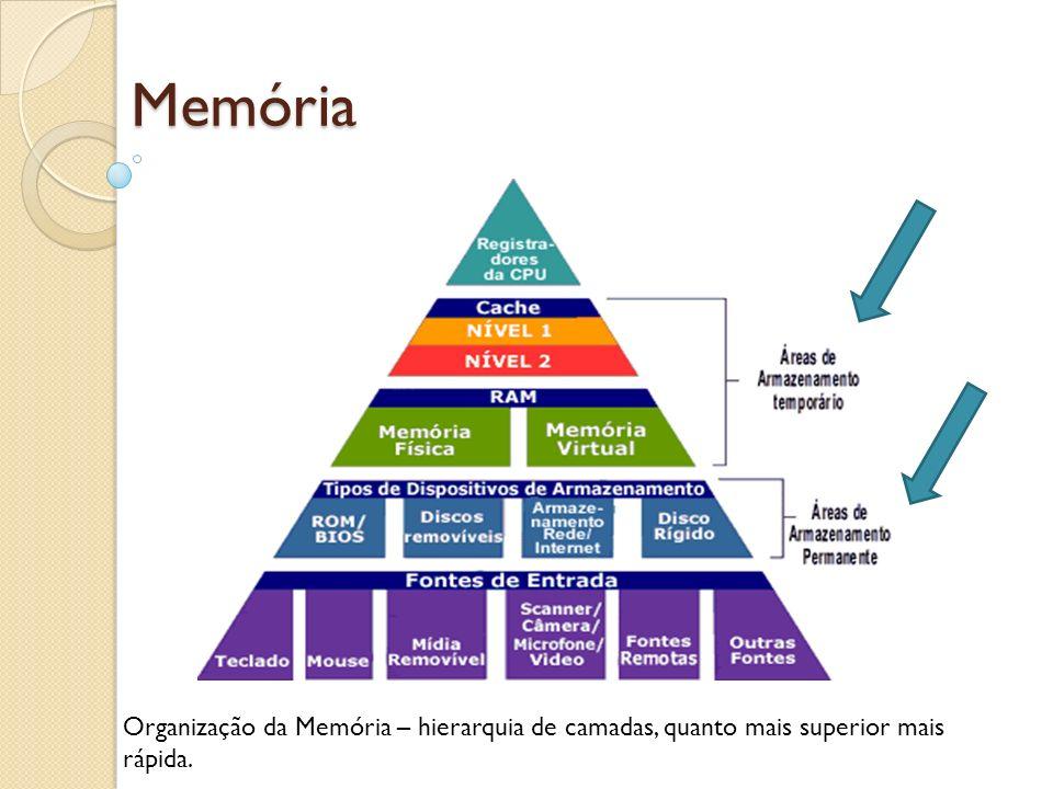 Memória Organização da Memória – hierarquia de camadas, quanto mais superior mais rápida.