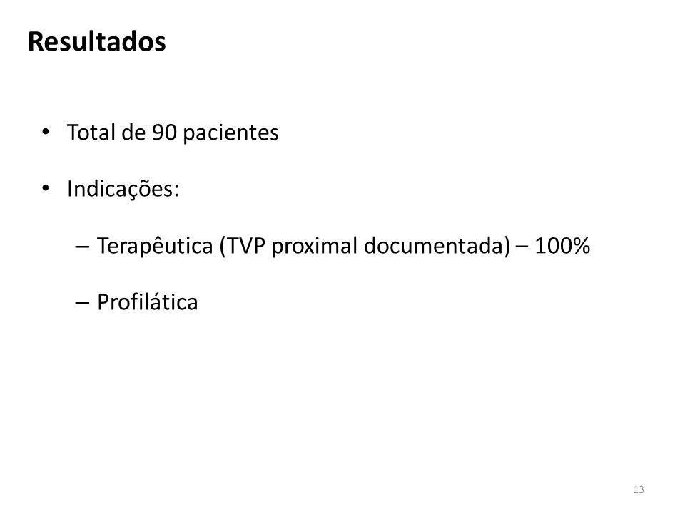 Total de 90 pacientes Indicações: – Terapêutica (TVP proximal documentada) – 100% – Profilática 13 Resultados