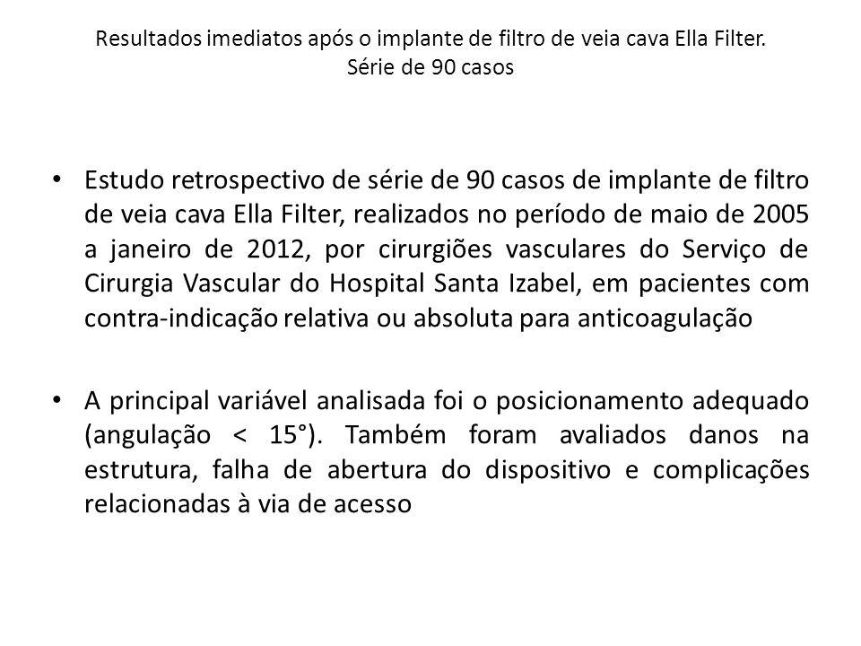 Resultados imediatos após o implante de filtro de veia cava Ella Filter. Série de 90 casos Estudo retrospectivo de série de 90 casos de implante de fi