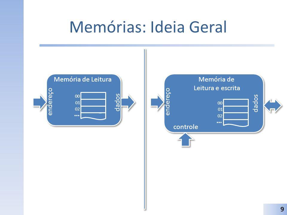 Memórias: Ideia Geral 9 Memória de Leitura endereço dados 00 01 02... Memória de Leitura e escrita endereço dados 00 01 02... controle
