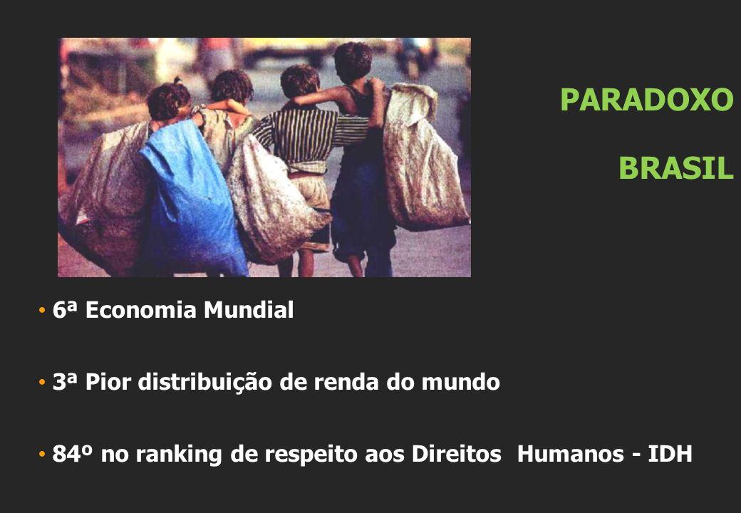 PARADOXO BRASIL 6ª Economia Mundial 3ª Pior distribuição de renda do mundo 84º no ranking de respeito aos Direitos Humanos - IDH