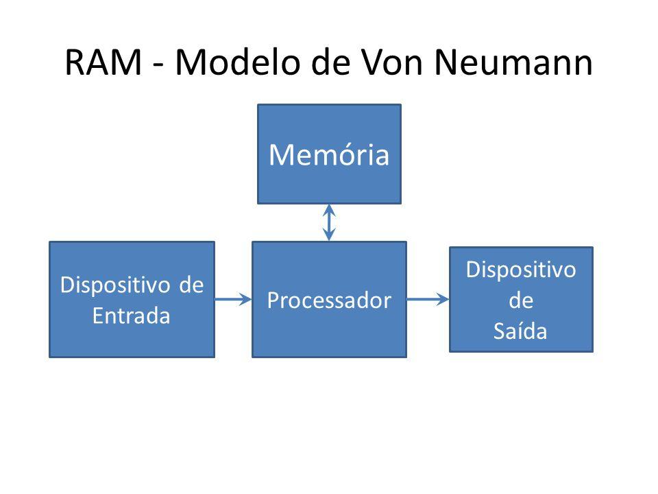 RAM - Modelo de Von Neumann Dispositivo de Entrada Processador Dispositivo de Saída Memória
