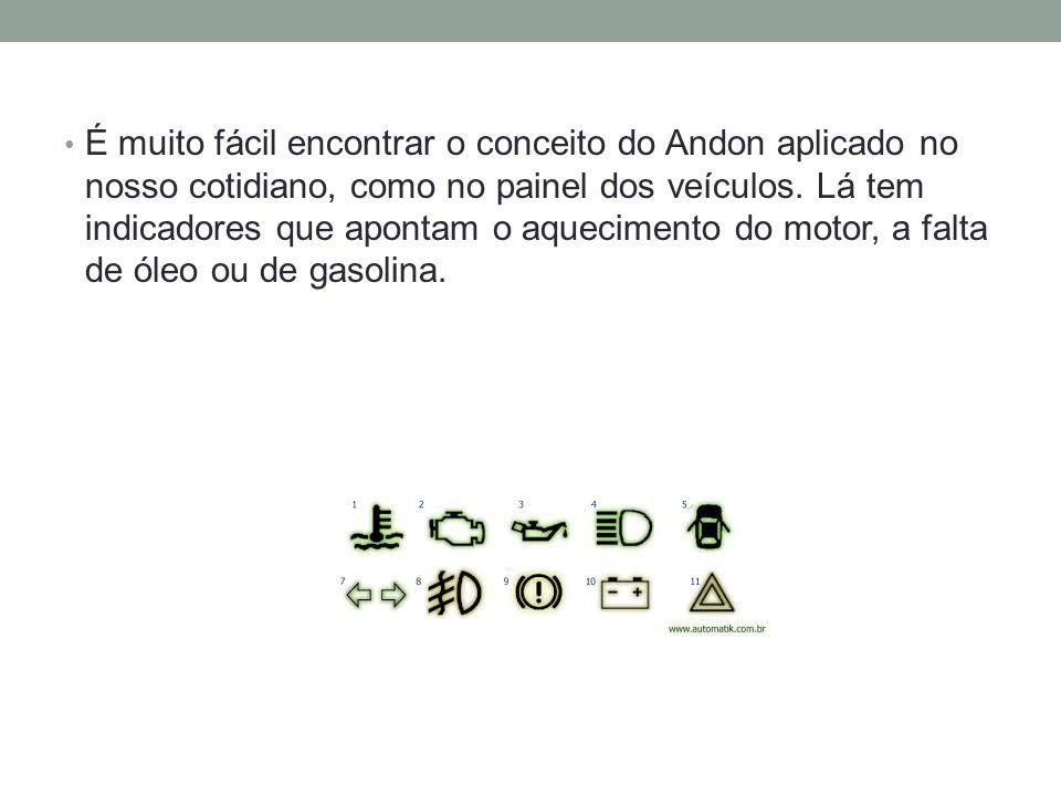 É muito fácil encontrar o conceito do Andon aplicado no nosso cotidiano, como no painel dos veículos. Lá tem indicadores que apontam o aquecimento do