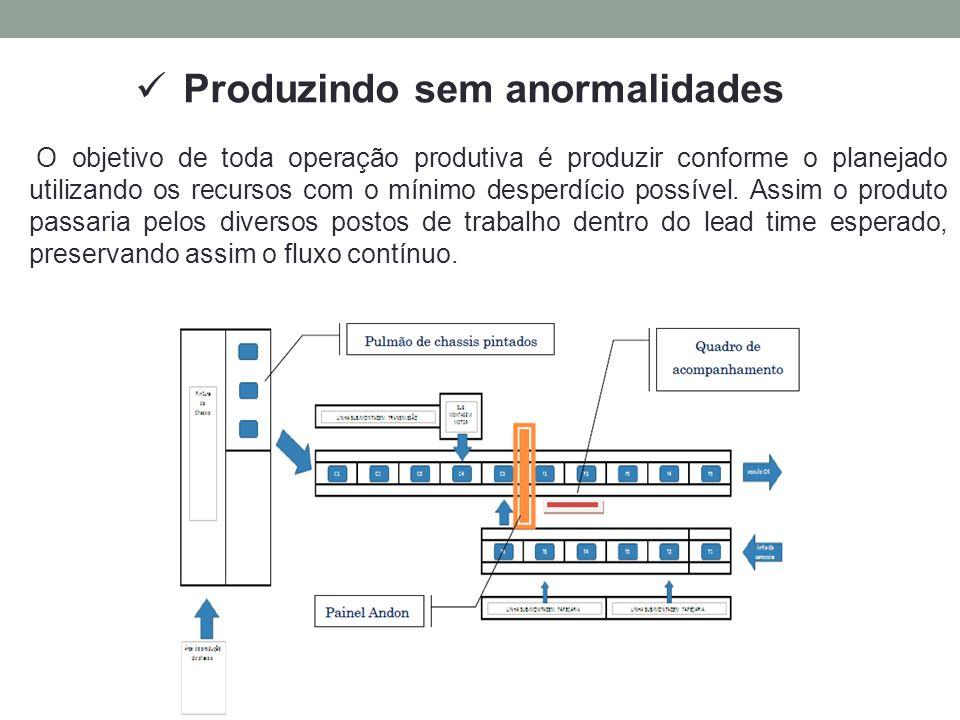Produzindo sem anormalidades O objetivo de toda operação produtiva é produzir conforme o planejado utilizando os recursos com o mínimo desperdício pos
