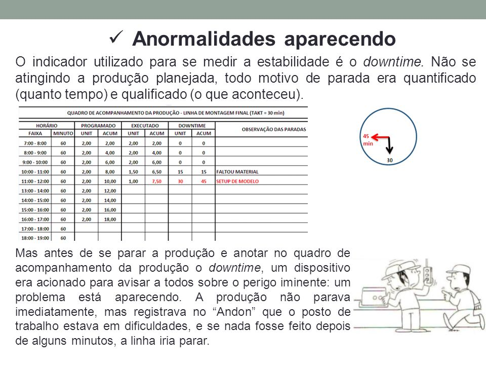 Anormalidades aparecendo O indicador utilizado para se medir a estabilidade é o downtime. Não se atingindo a produção planejada, todo motivo de parada