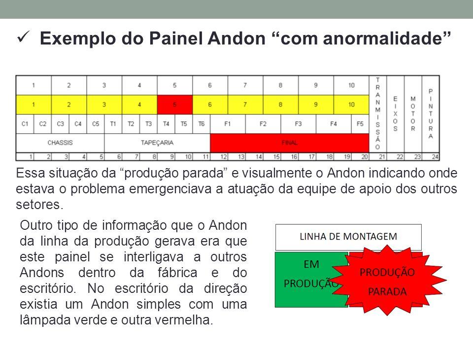 Exemplo do Painel Andon com anormalidade Outro tipo de informação que o Andon da linha da produção gerava era que este painel se interligava a outros