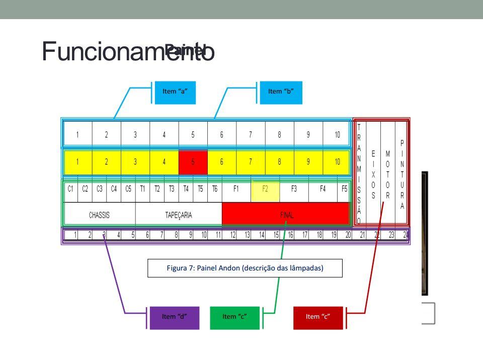 Funcionamento Exemplo Fonte: Lean Institute Brasil – www.lean.org.br Fonte: R&L treinamentos Painel