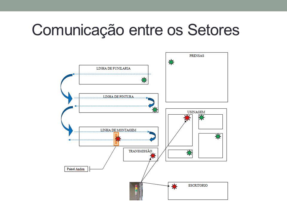 Comunicação entre os Setores
