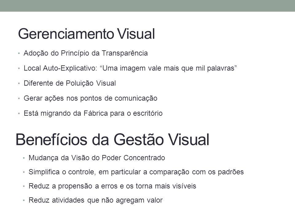 Gerenciamento Visual Adoção do Princípio da Transparência Local Auto-Explicativo: Uma imagem vale mais que mil palavras Diferente de Poluição Visual G