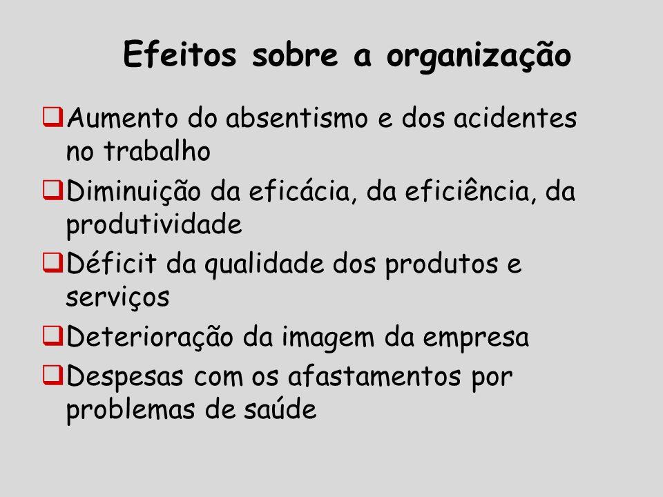 Efeitos sobre a organização Aumento do absentismo e dos acidentes no trabalho Diminuição da eficácia, da eficiência, da produtividade Déficit da qualidade dos produtos e serviços Deterioração da imagem da empresa Despesas com os afastamentos por problemas de saúde