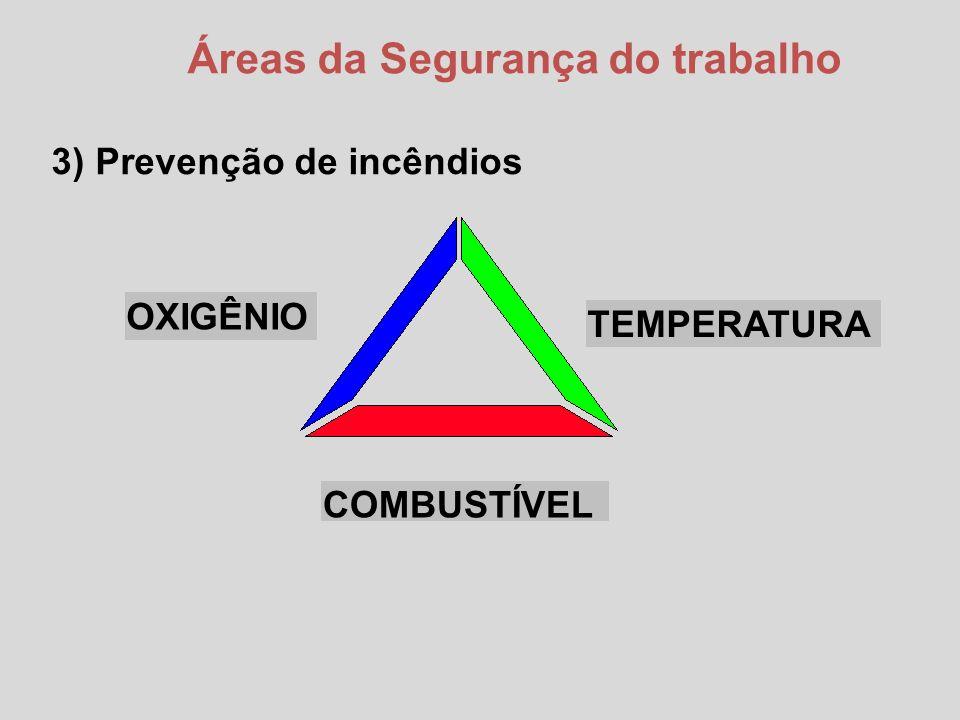 Áreas da Segurança do trabalho 3) Prevenção de incêndios TEMPERATURA OXIGÊNIO COMBUSTÍVEL