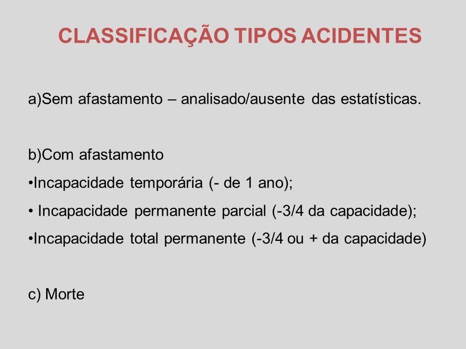 CLASSIFICAÇÃO TIPOS ACIDENTES a)Sem afastamento – analisado/ausente das estatísticas.