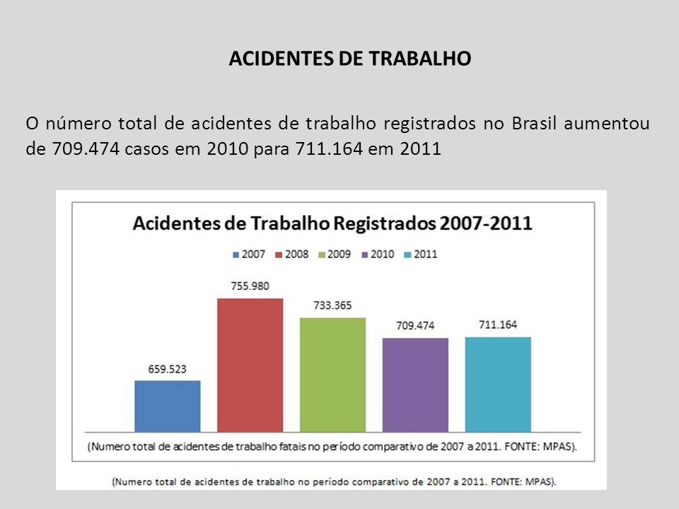 ACIDENTES DE TRABALHO NO PR E PG No âmbito do TRT da 9ª Região, o estado do Paraná registrou: 51.509 acidentes de trabalho, 193 mortes.; O estado participa, portanto, com 7,32% do total de acidentes de trabalho no país e 7,11% das mortes decorrentes desses acidentes.