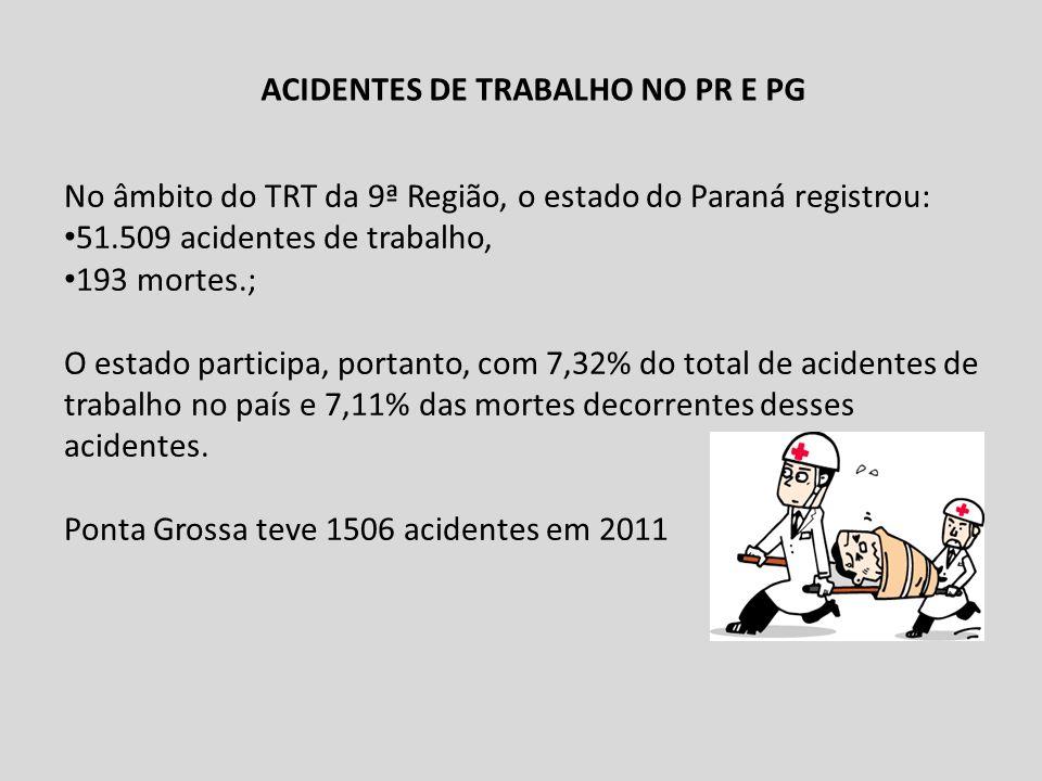 ACIDENTES DE TRABALHO NO PR E PG No âmbito do TRT da 9ª Região, o estado do Paraná registrou: 51.509 acidentes de trabalho, 193 mortes.; O estado part