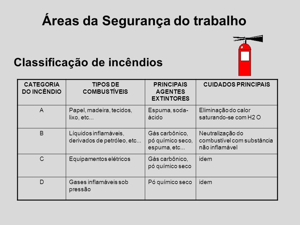 Áreas da Segurança do trabalho Classificação de incêndios CATEGORIA DO INCÊNDIO TIPOS DE COMBUSTÍVEIS PRINCIPAIS AGENTES EXTINTORES CUIDADOS PRINCIPAIS APapel, madeira, tecidos, lixo, etc...