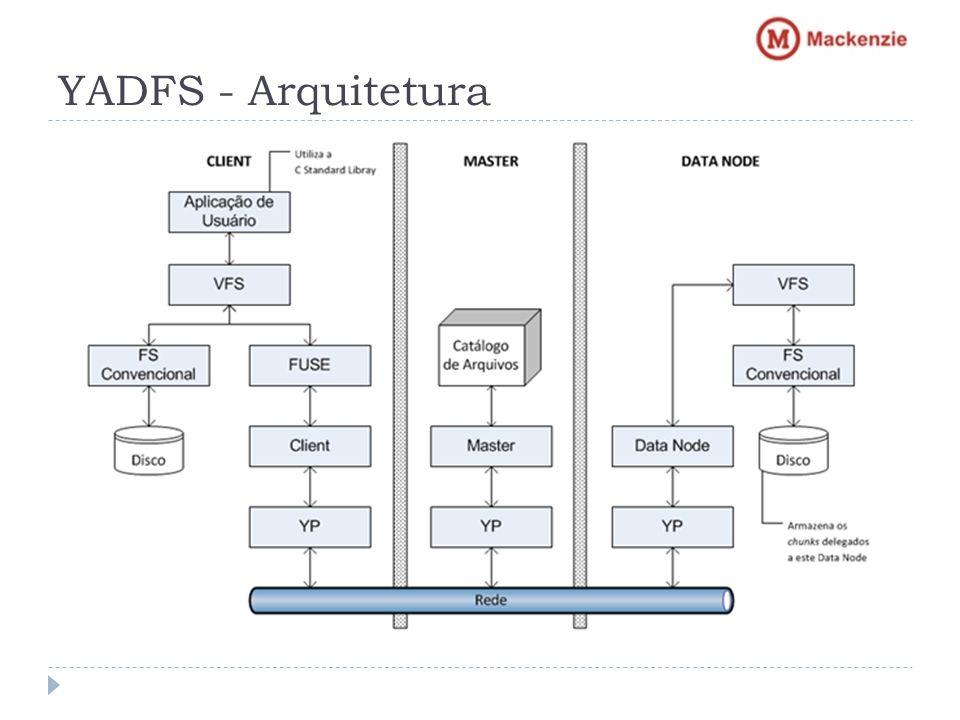 YADFS - Arquitetura