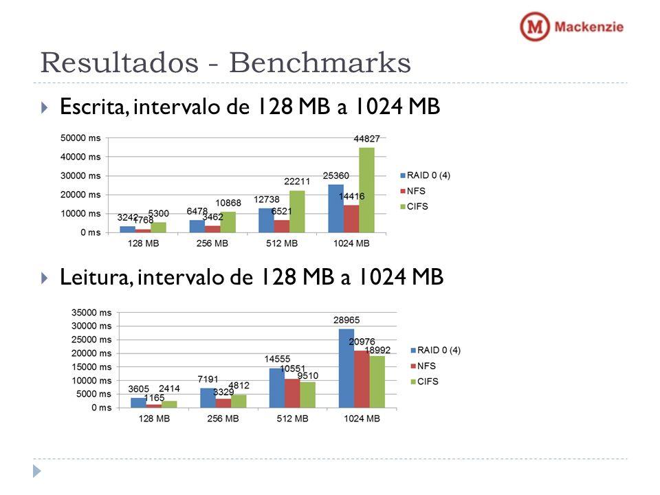 Resultados - Benchmarks Escrita, intervalo de 128 MB a 1024 MB Leitura, intervalo de 128 MB a 1024 MB