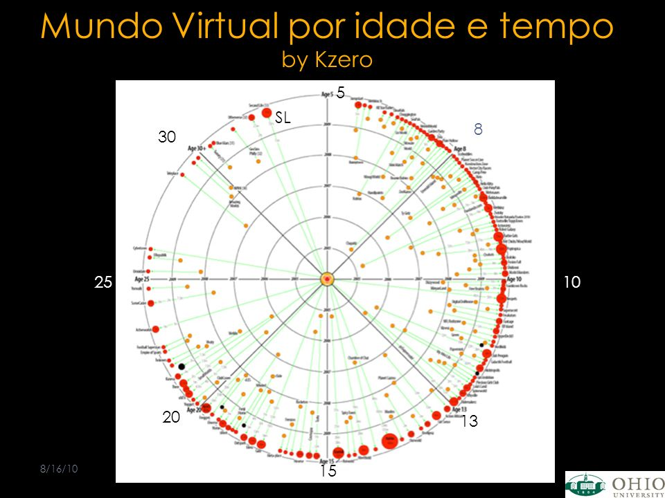 Mundo Virtual por idade e tempo by Kzero 8/16/10Bill Sams 8 8 10 13 5 15 20 25 30 SL