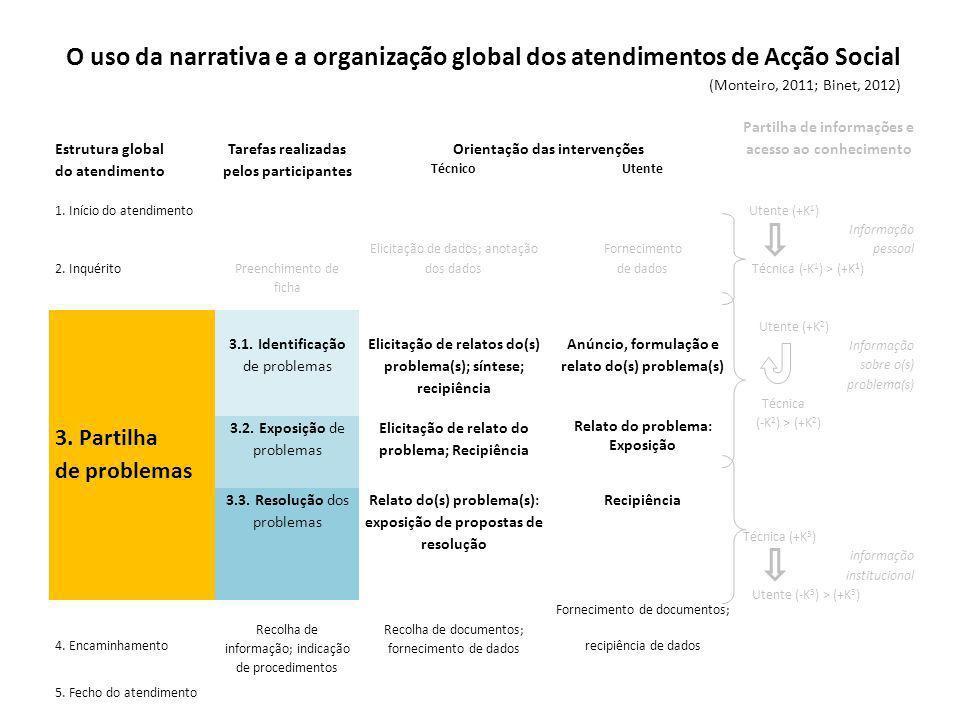 Estrutura global do atendimento Tarefas realizadas pelos participantes Orientação das intervenções Partilha de informações e acesso ao conhecimento TécnicoUtente 1.