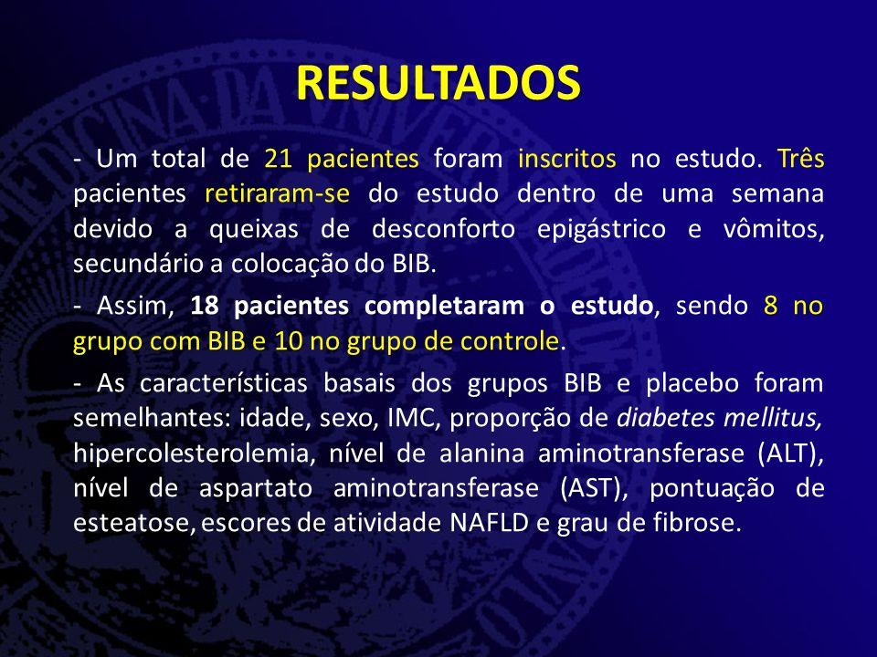 - Um total de 21 pacientes foram inscritos no estudo.