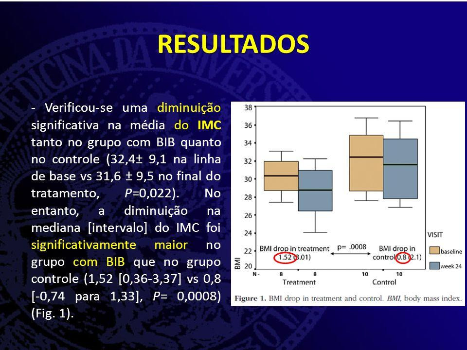 - Verificou-se uma diminuição significativa na média do IMC tanto no grupo com BIB quanto no controle (32,4± 9,1 na linha de base vs 31,6 ± 9,5 no final do tratamento, P=0,022).