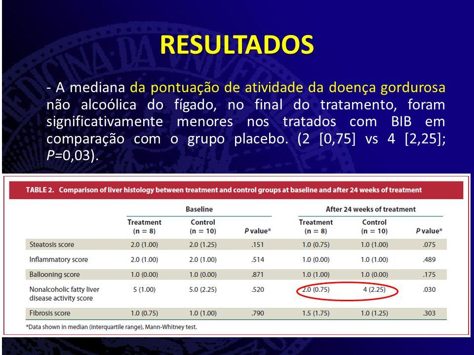 - A mediana da pontuação de atividade da doença gordurosa não alcoólica do fígado, no final do tratamento, foram significativamente menores nos tratados com BIB em comparação com o grupo placebo.