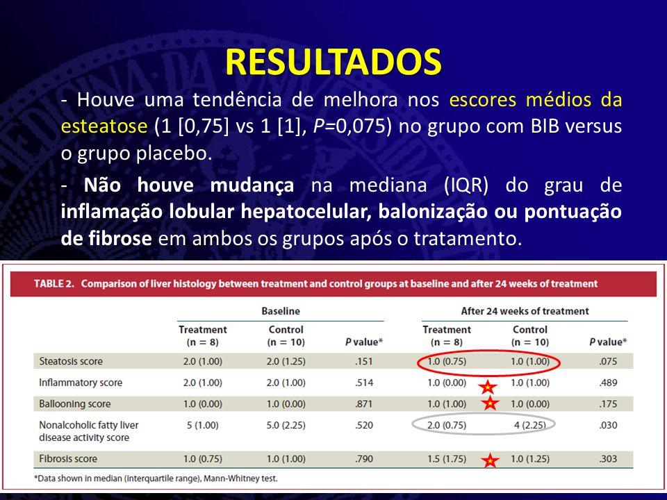 melhora esteatosecom BIB - Houve uma tendência de melhora nos escores médios da esteatose (1 [0,75] vs 1 [1], P=0,075) no grupo com BIB versus o grupo placebo.