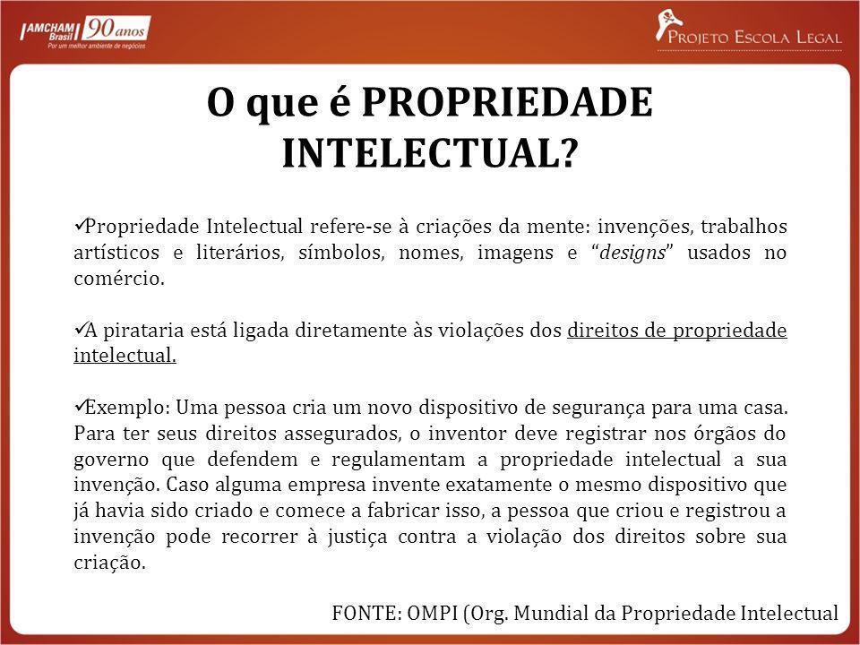 O que é PROPRIEDADE INTELECTUAL? Propriedade Intelectual refere-se à criações da mente: invenções, trabalhos artísticos e literários, símbolos, nomes,