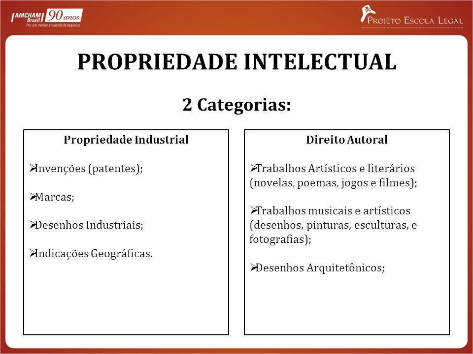 PROPRIEDADE INTELECTUAL 2 Categorias: Propriedade Industrial Invenções (patentes); Marcas; Desenhos Industriais; Indicações Geográficas. Direito Autor