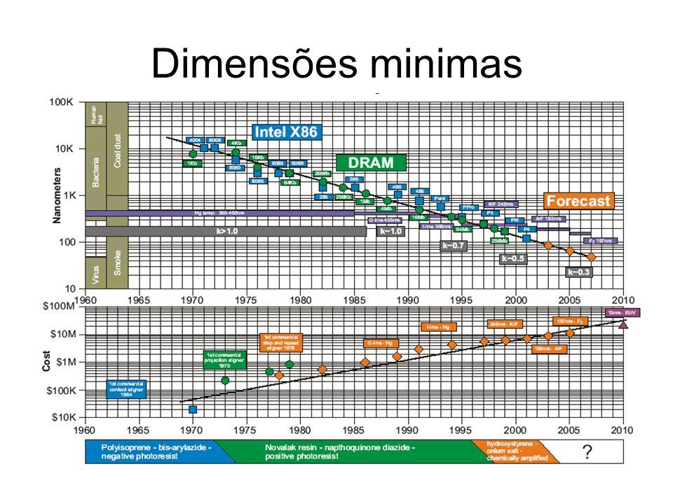 Dimensões minimas