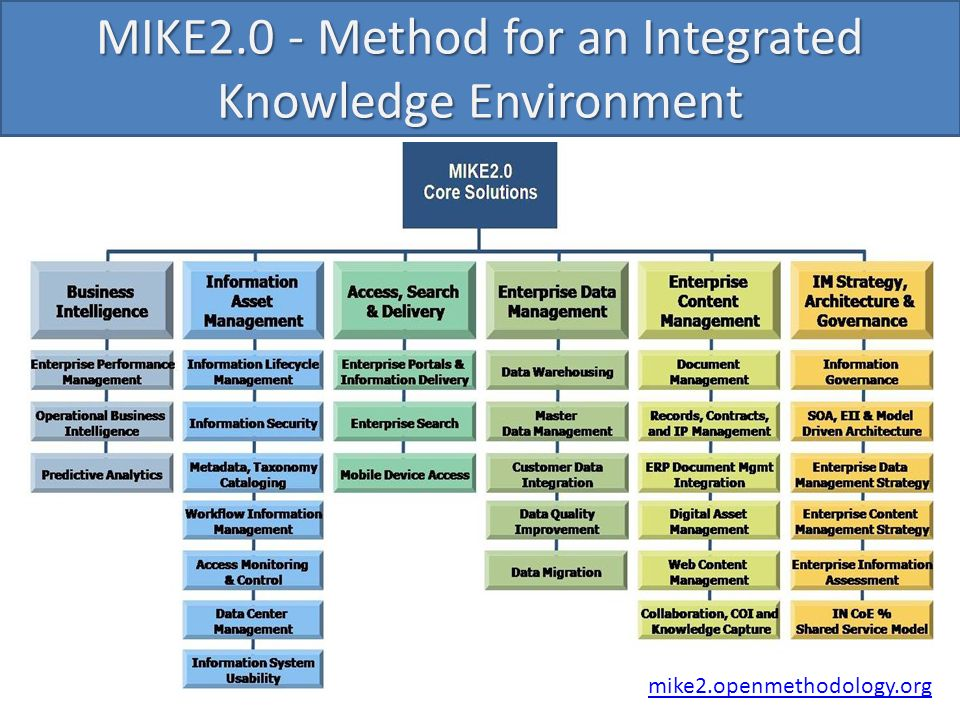 mike2.openmethodology.org MIKE2.0 - Method for an Integrated Knowledge Environment