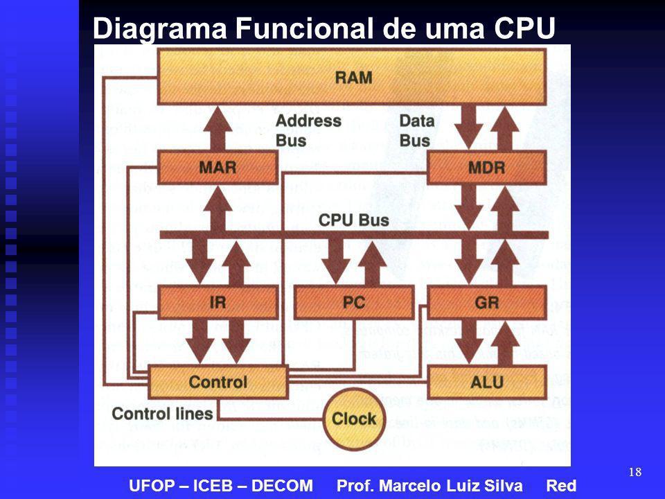 18 Diagrama Funcional de uma CPU UFOP – ICEB – DECOM Prof. Marcelo Luiz Silva Red