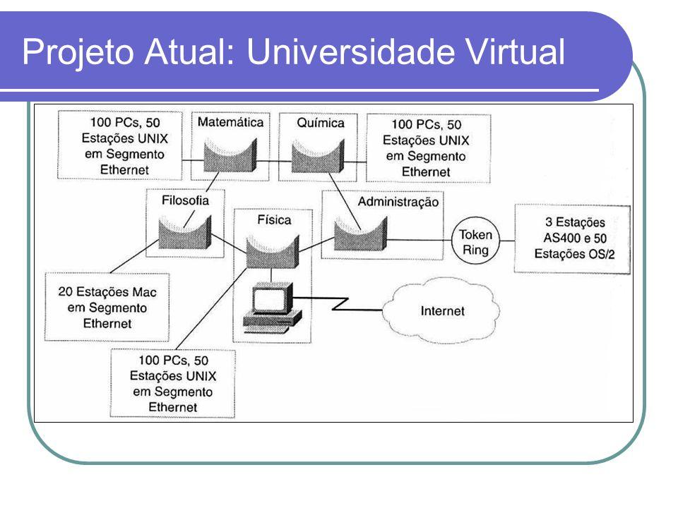 Soluções: Universidade Virtual Projeto 2: Backbone ATM Comutado por Células O backbone comutado colapsado pode ser migrado para ATM.