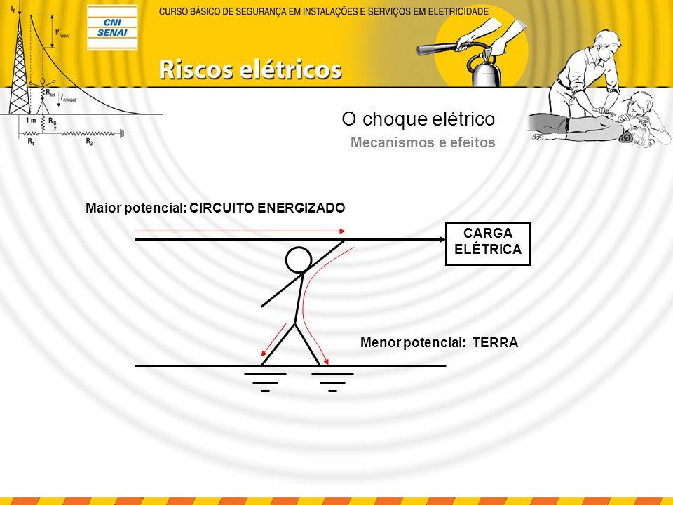 O choque elétrico Maior potencial: CIRCUITO ENERGIZADO Menor potencial: TERRA CARGA ELÉTRICA Mecanismos e efeitos