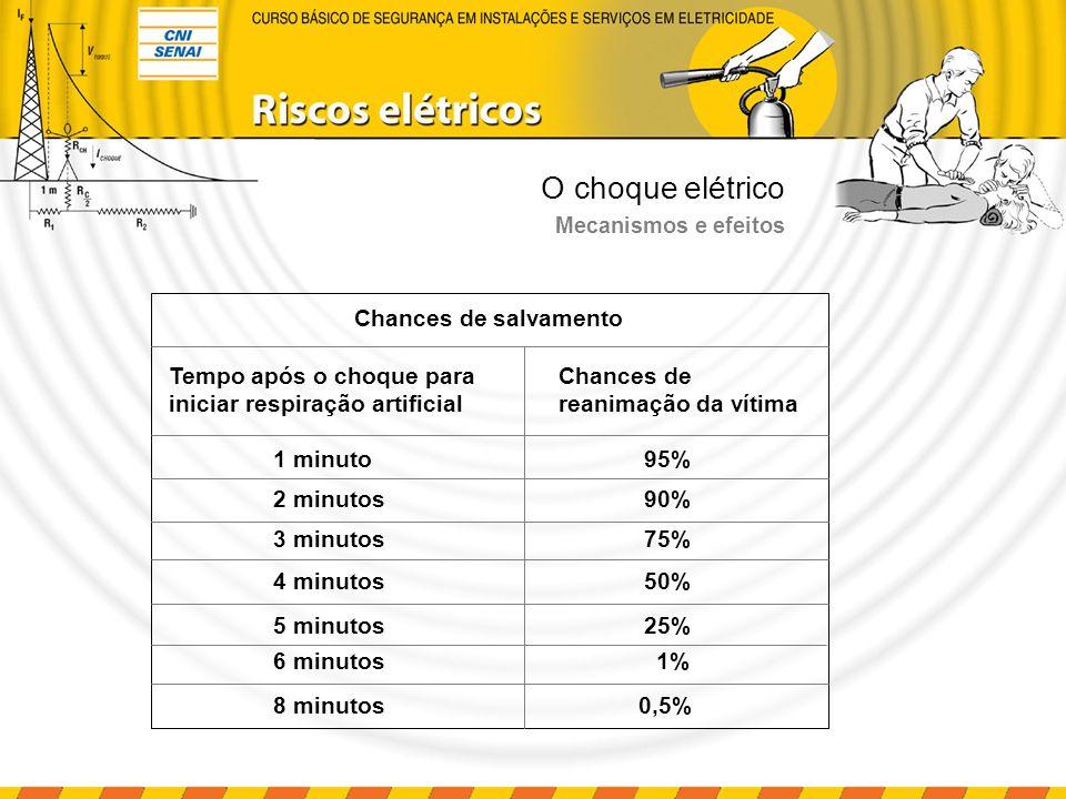 O choque elétrico Mecanismos e efeitos Chances de salvamento Tempo após o choque para iniciar respiração artificial 1 minuto95% 2 minutos90% 3 minutos