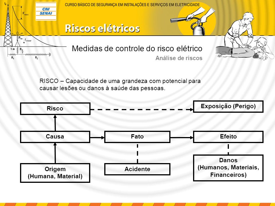 Análise de riscos RISCO – Capacidade de uma grandeza com potencial para causar lesões ou danos à saúde das pessoas. Causa Exposição (Perigo) Fato Orig