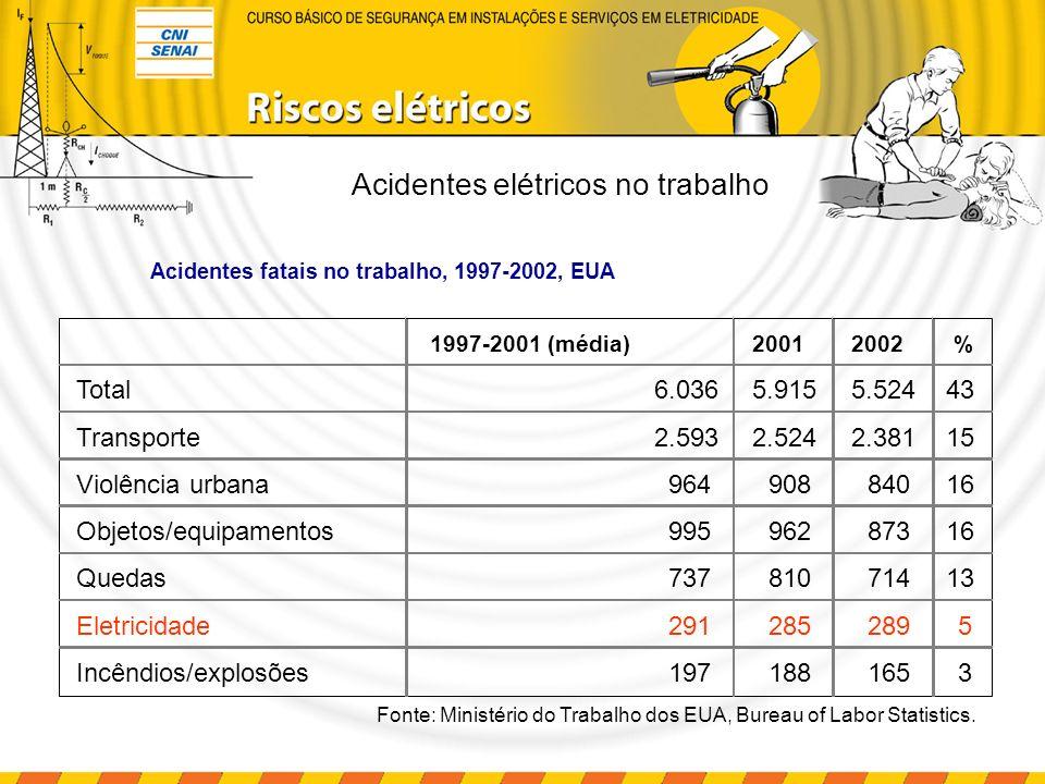 Acidentes elétricos no trabalho Acidentes fatais no trabalho, 1997-2002, EUA 1997-2001 (média)20012002% Total6.0365.9155.52443 Transporte2.5932.5242.3