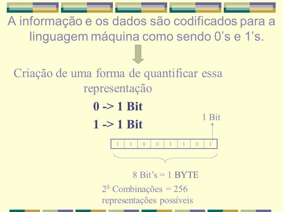 A informação e os dados são codificados para a linguagem máquina como sendo 0s e 1s. Criação de uma forma de quantificar essa representação 0 -> 1 Bit