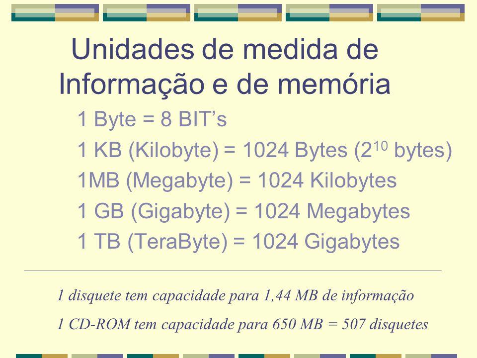Unidades de medida de Informação e de memória 1 Byte = 8 BITs 1 KB (Kilobyte) = 1024 Bytes (2 10 bytes) 1MB (Megabyte) = 1024 Kilobytes 1 GB (Gigabyte