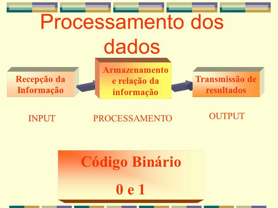 Processamento dos dados Recepção da Informação Transmissão de resultados INPUTPROCESSAMENTOINPUT OUTPUT Armazenamento e relação da informação Código B