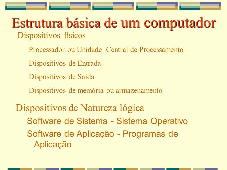 Estrutura básica de um computador Dispositivos físicos Processador ou Unidade Central de Processamento Dispositivos de Entrada Dispositivos de Saída D