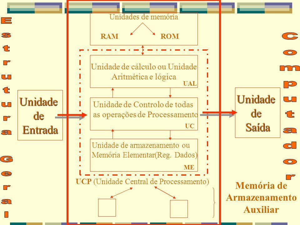 Unidades de memória Unidade de cálculo ou Unidade Aritmética e lógica UnidadedeEntrada UnidadedeSaída RAMROM UAL Unidade de Controlo de todas as opera