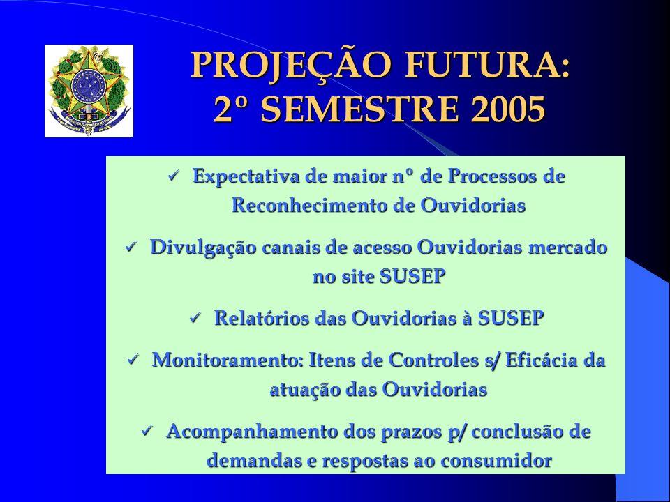 PROJEÇÃO FUTURA: 2º SEMESTRE 2005 Expectativa de maior nº de Processos de Reconhecimento de Ouvidorias Expectativa de maior nº de Processos de Reconhe