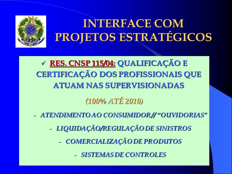 INTERFACE COM PROJETOS ESTRATÉGICOS RES. CNSP 115/04: QUALIFICAÇÃO E CERTIFICAÇÃO DOS PROFISSIONAIS QUE ATUAM NAS SUPERVISIONADAS RES. CNSP 115/04: QU