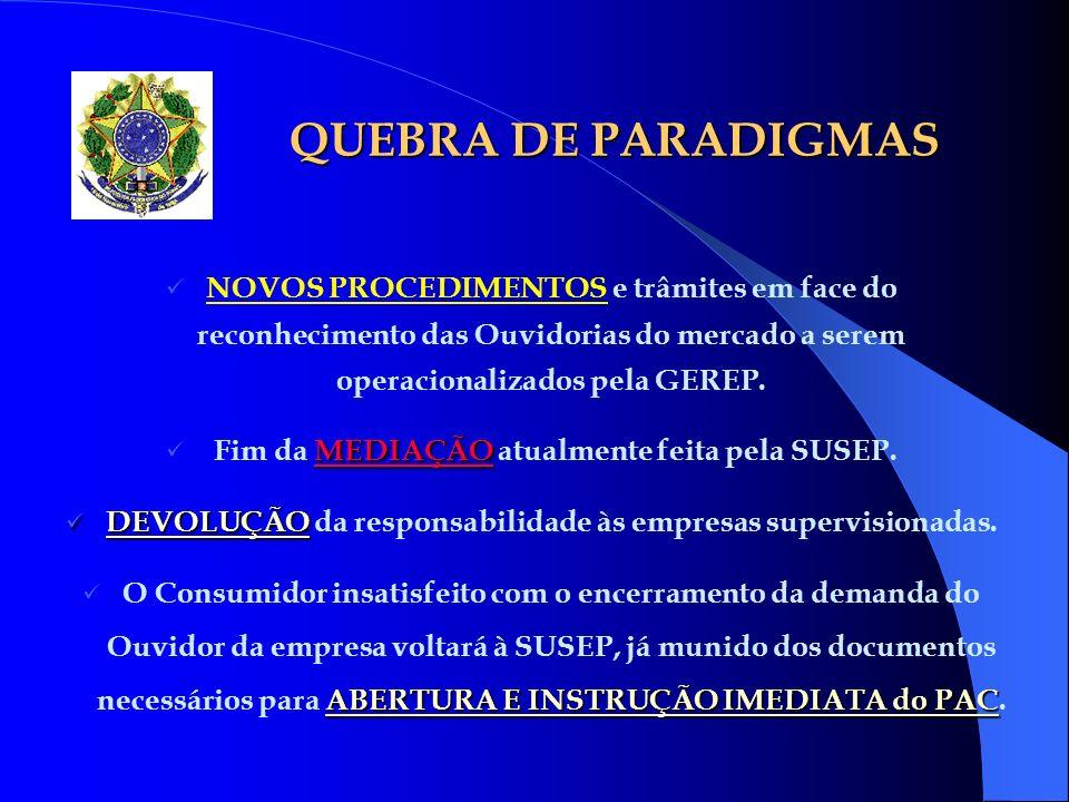 QUEBRA DE PARADIGMAS NOVOS PROCEDIMENTOS e trâmites em face do reconhecimento das Ouvidorias do mercado a serem operacionalizados pela GEREP. MEDIAÇÃO