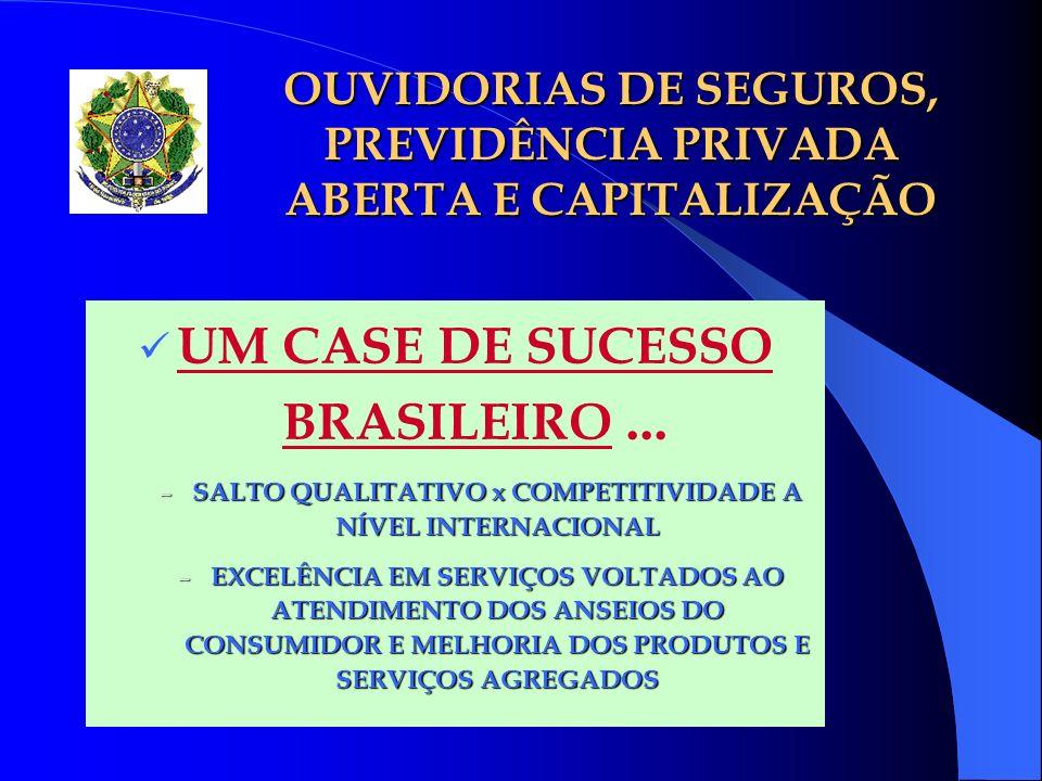 OUVIDORIAS DE SEGUROS, PREVIDÊNCIA PRIVADA ABERTA E CAPITALIZAÇÃO UM CASE DE SUCESSO BRASILEIRO... – SALTO QUALITATIVO x COMPETITIVIDADE A NÍVEL INTER