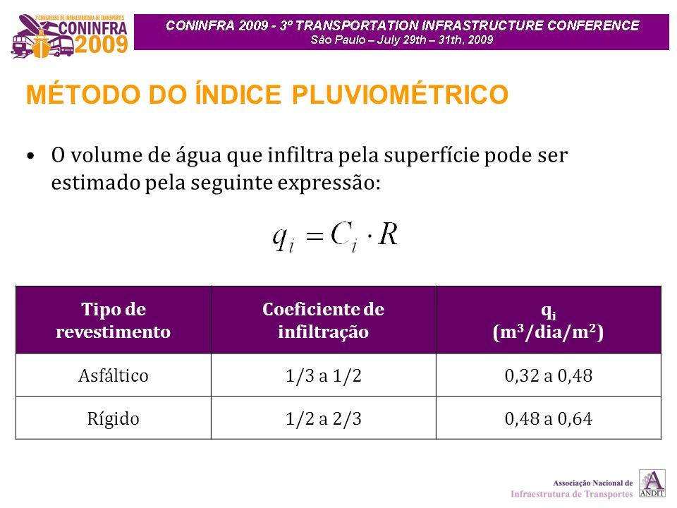 MÉTODO DO ÍNDICE PLUVIOMÉTRICO O volume de água que infiltra pela superfície pode ser estimado pela seguinte expressão: Tipo de revestimento Coeficiente de infiltração q i (m 3 /dia/m 2 ) Asfáltico1/3 a 1/20,32 a 0,48 Rígido1/2 a 2/30,48 a 0,64