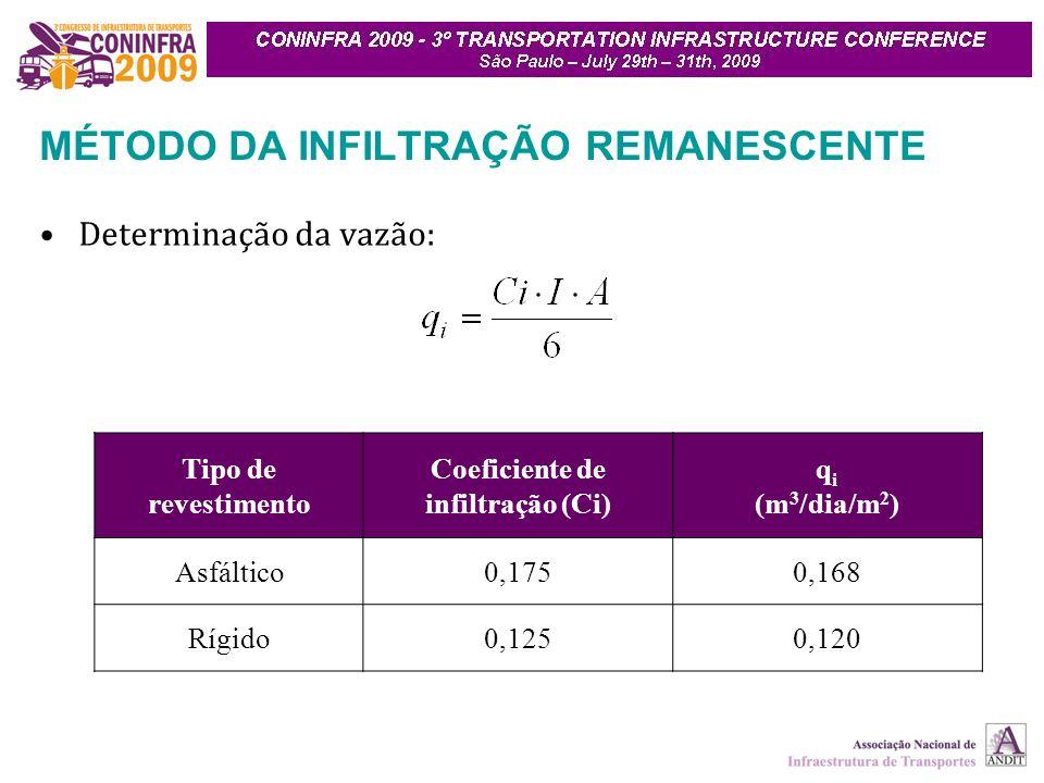 MÉTODO DA INFILTRAÇÃO REMANESCENTE Determinação da vazão: Tipo de revestimento Coeficiente de infiltração (Ci) q i (m 3 /dia/m 2 ) Asfáltico0,1750,168 Rígido0,1250,120