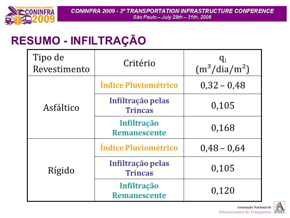 RESUMO - INFILTRAÇÃO Tipo de Revestimento Critério q i (m³/dia/m²) Asfáltico Índice Pluviométrico 0,32 – 0,48 Infiltração pelas Trincas 0,105 Infiltração Remanescente 0,168 Rígido Índice Pluviométrico 0,48 – 0,64 Infiltração pelas Trincas 0,105 Infiltração Remanescente 0,120